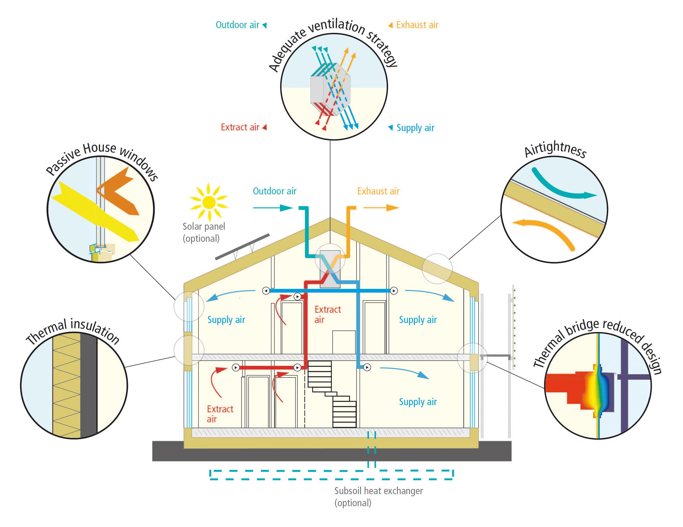 Passivhaus institut all opaque building components of the exterior envelope of the house must be very well insulated for most cool termperate climates this means a heat ccuart Choice Image