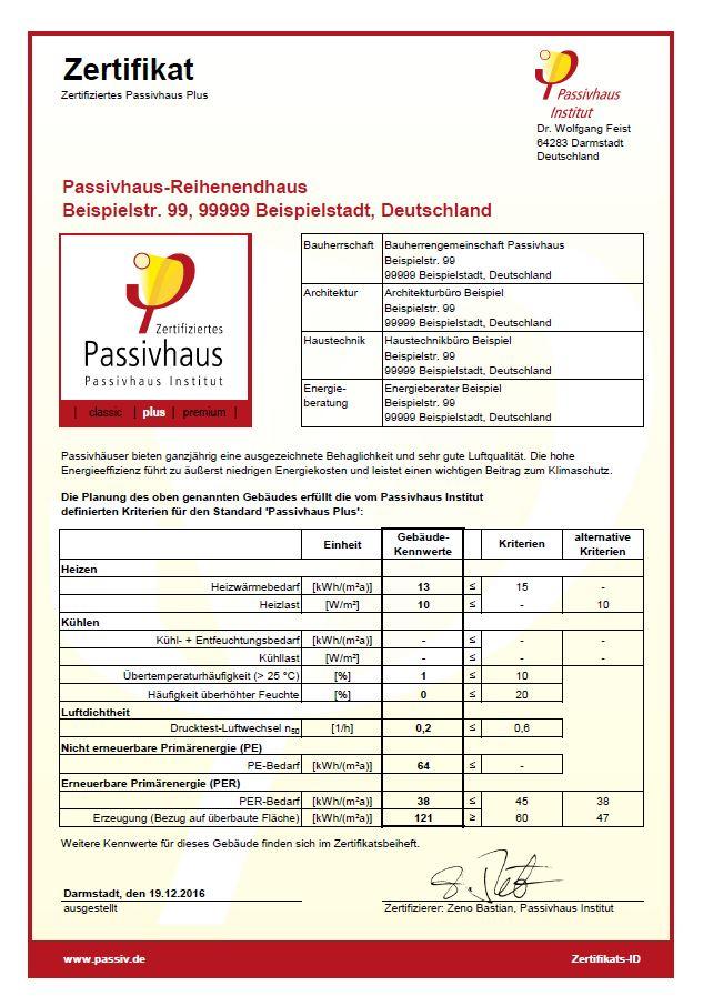 Ablauf der Zertifizierung