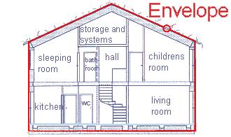 Energy Balances Passive House