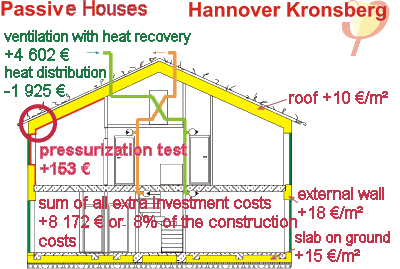 Step by Step towards a Passive House