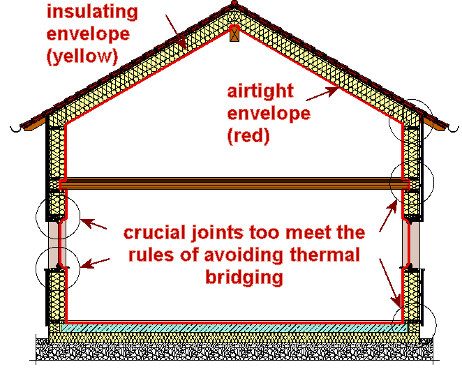 Thermal Bridges - how to avoid them