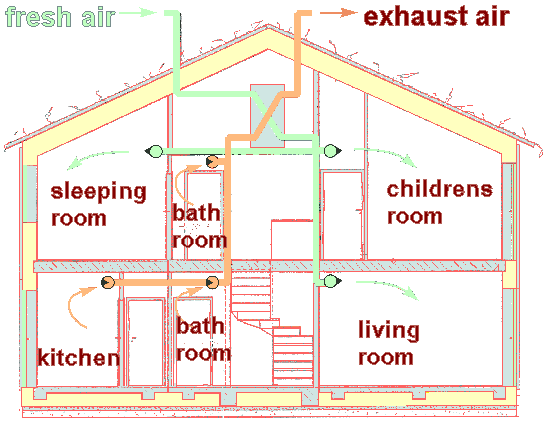 Ventilation Using Supply For Living Romms And Exhaust From Wet Rooms Part 2