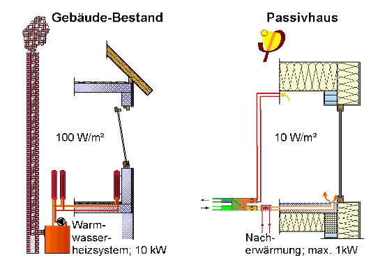 Passivhaus heizung  Passivhaus Definition