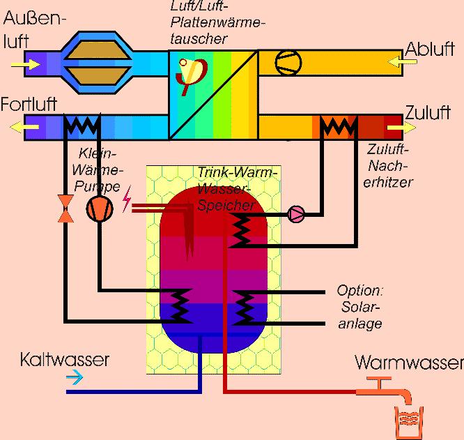 Passivhaus heizung  Passivhaus Lüftungskompaktgerät