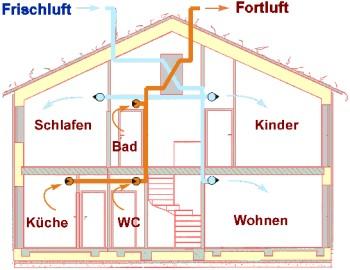 Passivhaus aufbau  Vorträge Wolfgang Feist